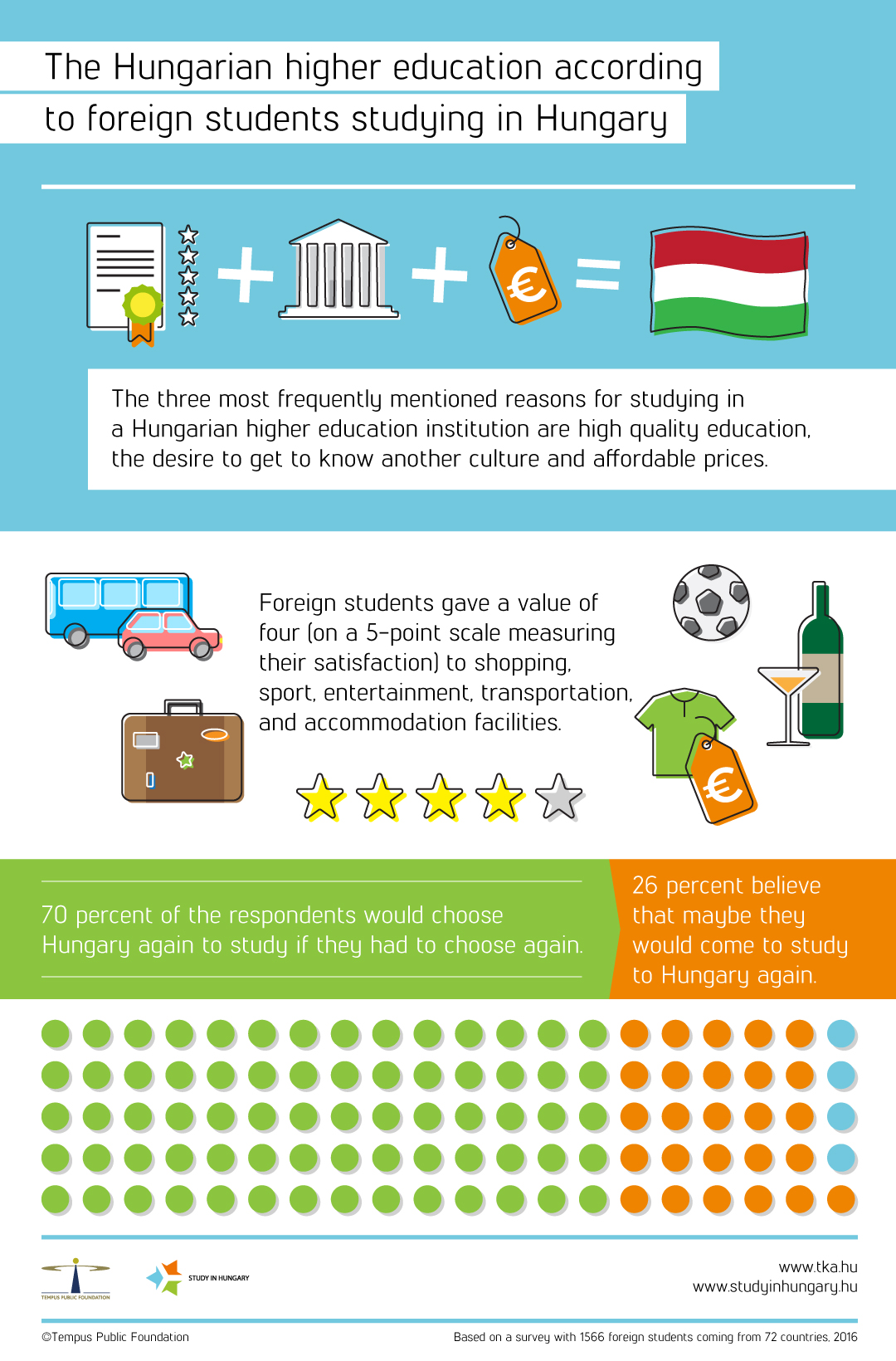 Check Out The Infograph To Find How Many International Students Would Choose Hungarian Higher Education Again Which Are Most Common Reasons
